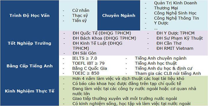 Chuẩn dịch thuật viên tại idichthuat.com