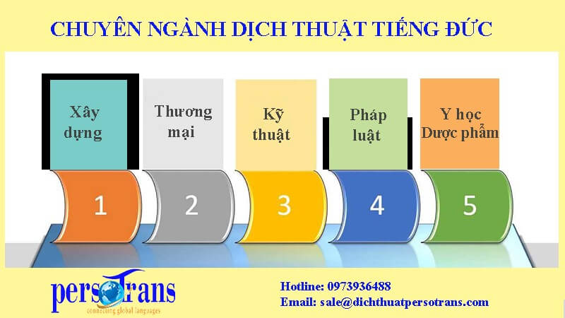 Top 05 Công Ty Chuyên Dịch Thuật Tiếng Đức Uy Tín Hà Nội 1