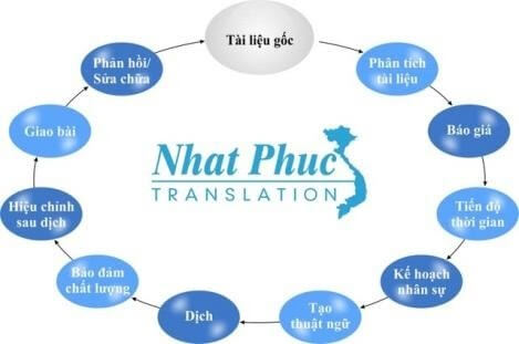 Nhat Phuc works according to the scientific translation process