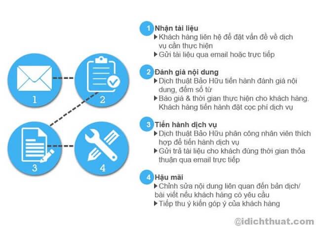 Dịch Thuật Tiếng Hàn Quốc - Tiếng Việt Uy Tín Nhất 4