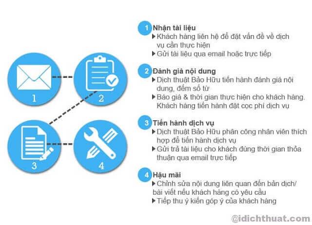 Standard Korean-Vietnamese (Vietnamese - Korean) translation