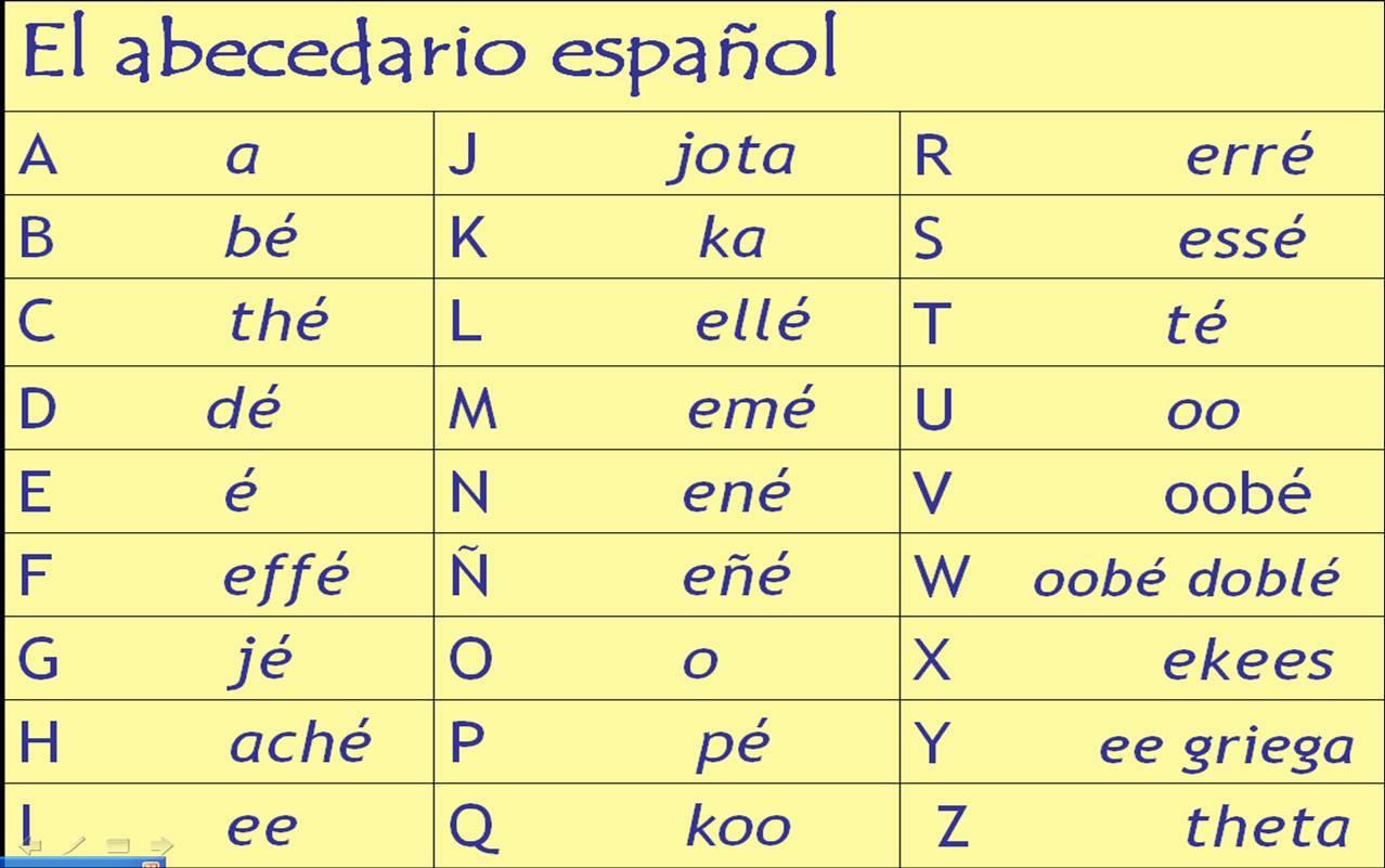 10 Sự Khác Biệt Lớn Giữa Tiếng Anh Và Tiếng Tây Ban Nha 3