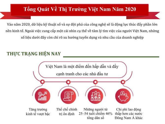 Cập nhật tổng quan về thị trường Việt Nam hiện nay