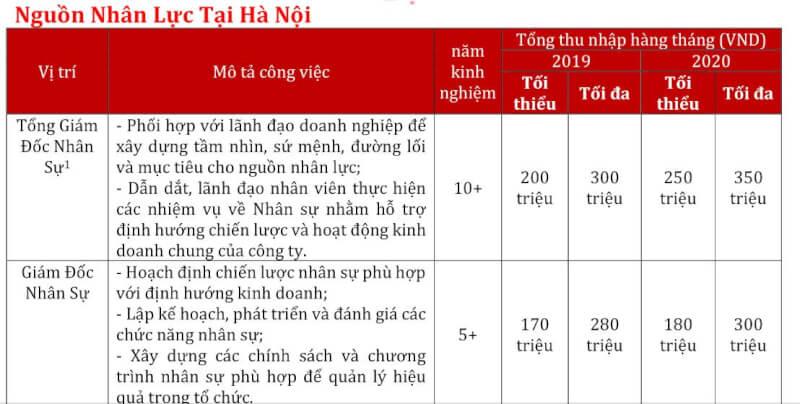 Thống kê nguồn nhân lực tại Hà Nội Việt Nam